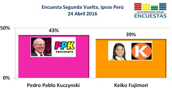 Encuesta Ipsos Perú