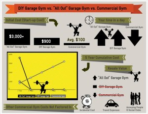 "Garage Gym DIY vs. ""All Out"" Garage Gym vs. Commercial Gym"