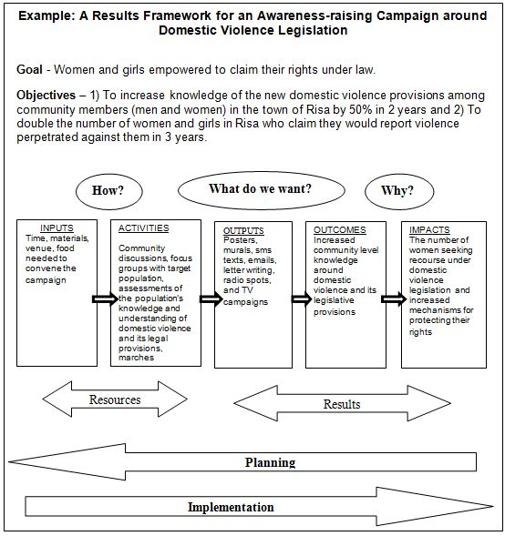 Monitoring and Evaluation Frameworks (3 parts) - group activity evaluation template