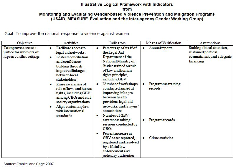 Indicators - Sample Evaluation Plan