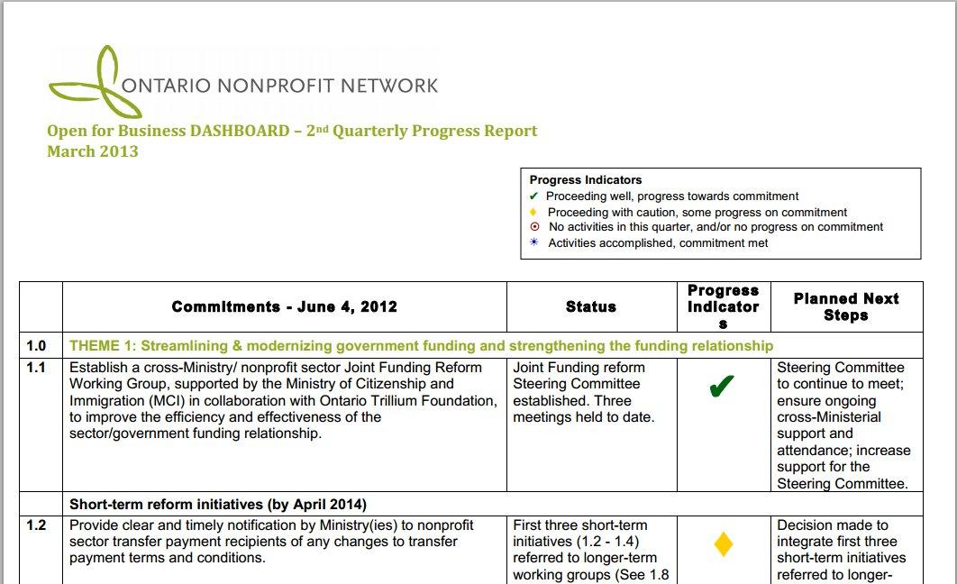 Clarise \u2013 Status Reports - Site Root Community