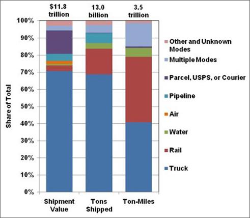 Fact #602 December 21, 2009 Freight Statistics by Mode, 2007
