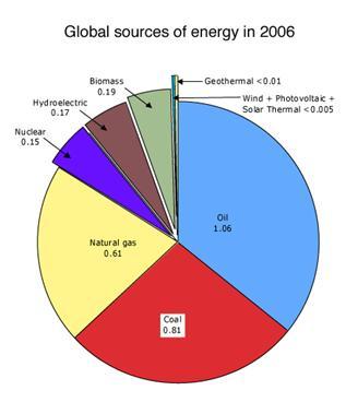 World energy usage - EnergyGroovenet