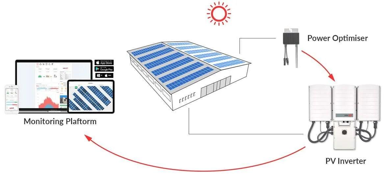 Commercial Solar Power Solar Systems  Installation Energy Partners