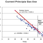 Current Gas Use