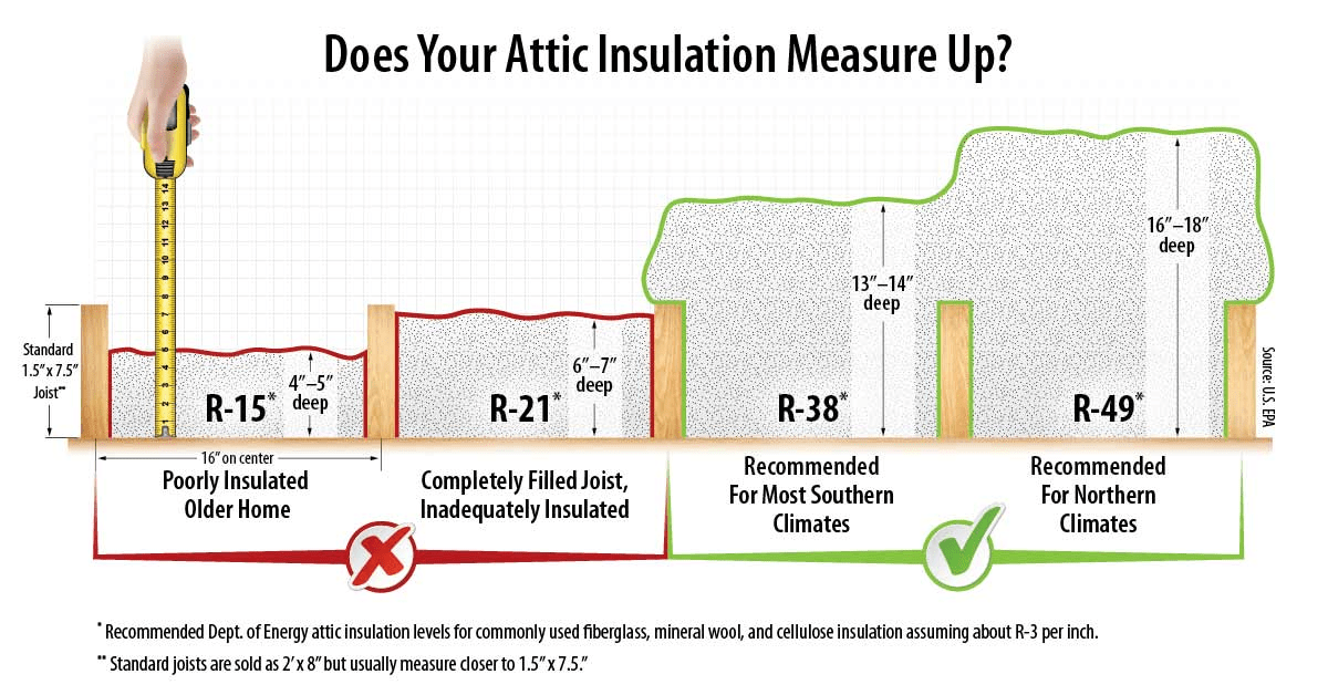 Sealing And Insulating Qa With Epa Experts Energy Star