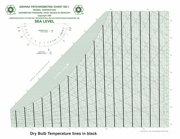Fundamentals of Psychrometrics, Part 3