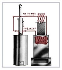 Hydronic Furnace & Tankless Water Heater  A Great Combo!