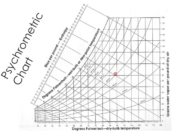 Psychrometrics - Impenetrable Chart or Path to Understanding?