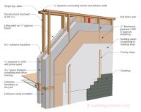 Joe Lstiburek's Ideal Double-Stud Wall Design