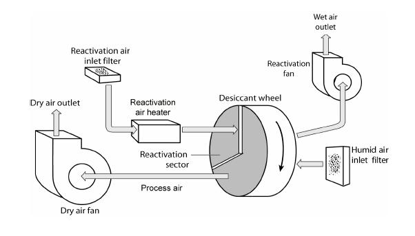 dehumidifier electrical schematic