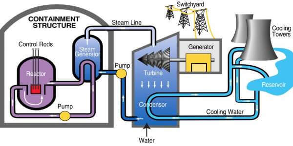 Alternative Energy A Detail Guide on Nuclear Power you must read
