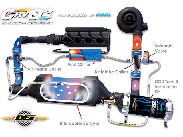 Cryo Intercooler Cooling Basics Fuel Chiller Liquid Co2