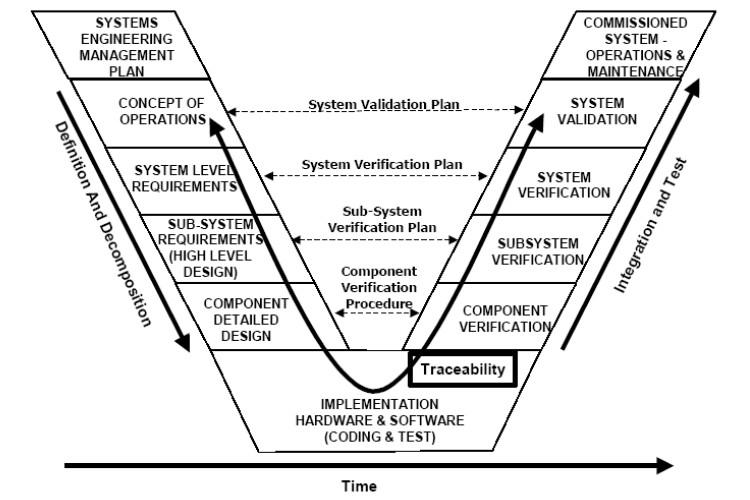 system engineering v model diagram
