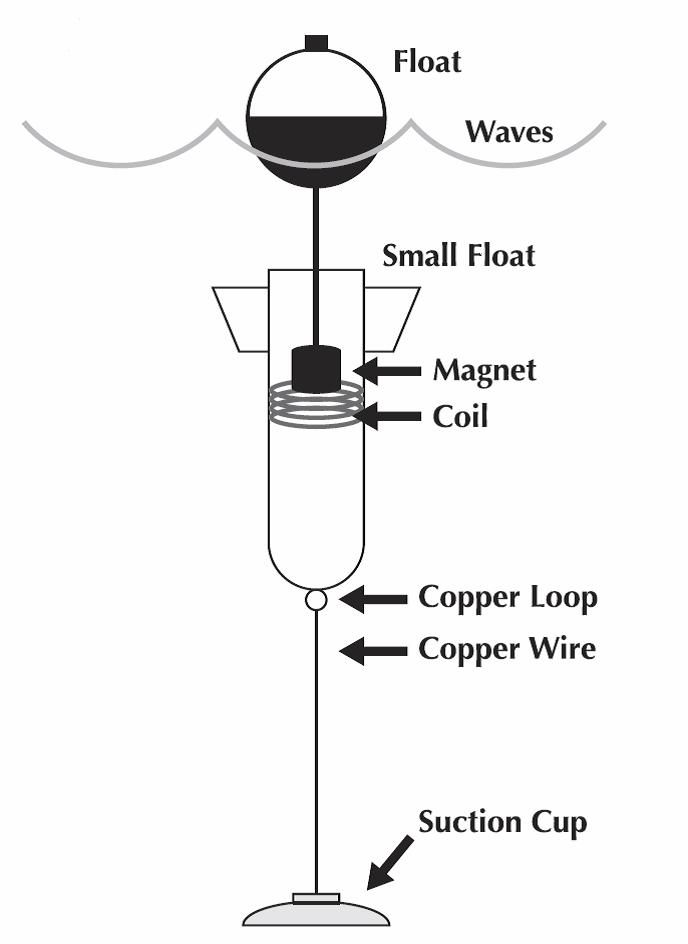 Wave Energy Engineering for Middle Schools \u003e ENGINEERING