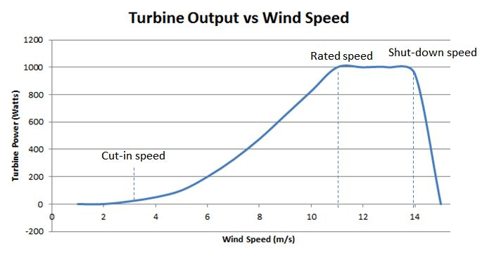 Rooftop Wind Turbines Are They Worthwhile? \u003e ENGINEERING