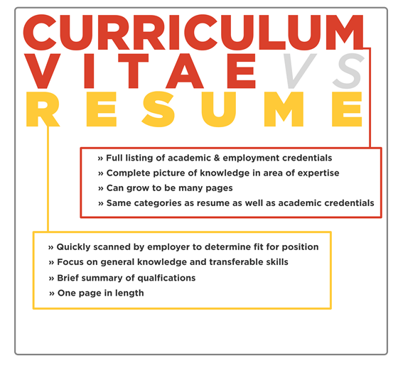 difference between resume and cvs