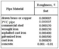 Pipe Roughness Table - Acpfoto