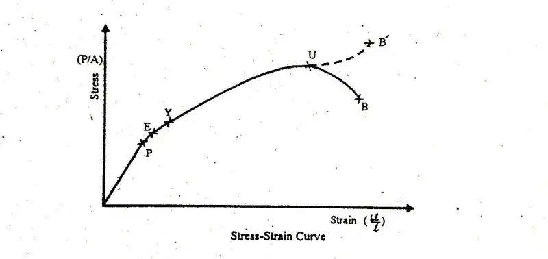 vedupro stressstrain diagram and explanation