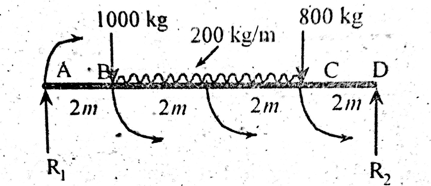 of both the shear force diagram sfd and bending moment diagram bmd