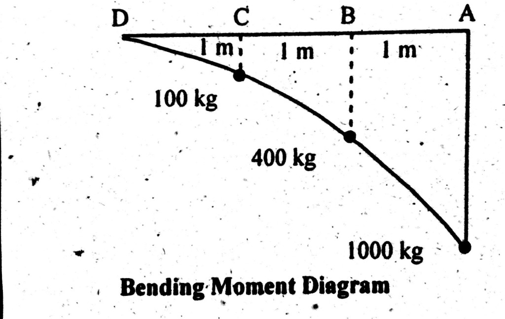 cantilever beam moment diagram