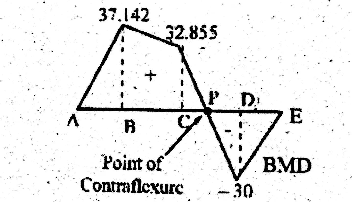 bending force diagram