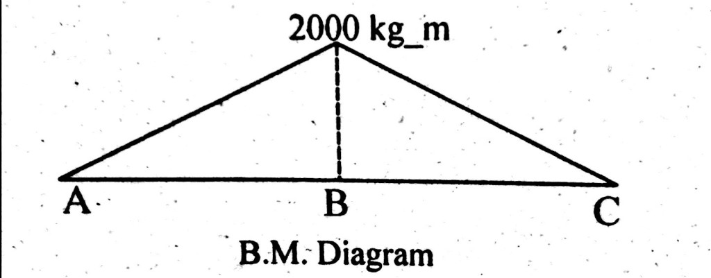 bending moment diagram uniformly distributed load