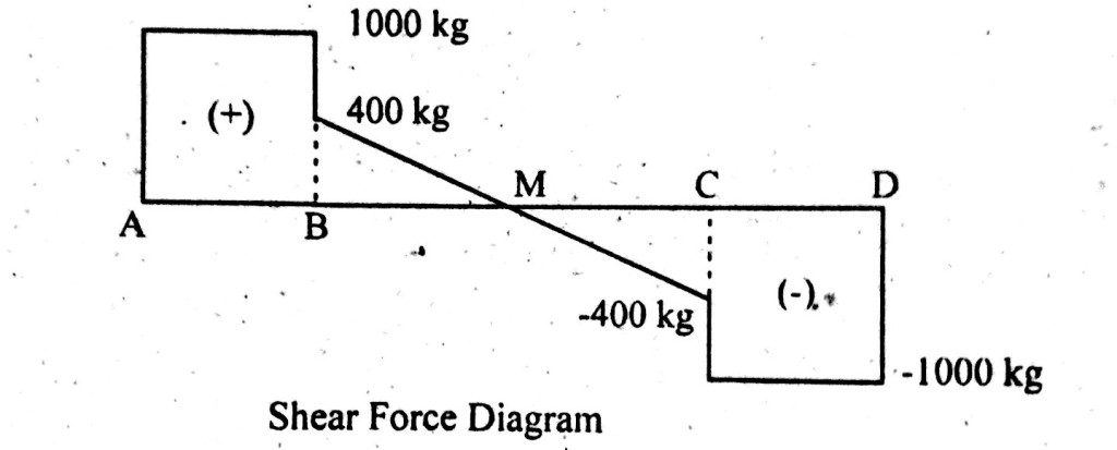 shear force diagram
