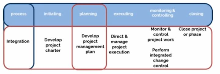 Project Integration Management Project Management Engineering Intro