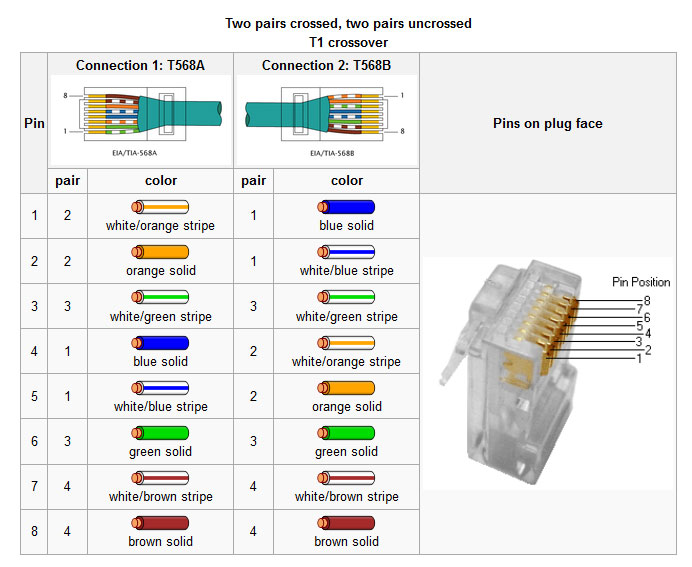 Cable Pinout Diagram As Well Rj45 Wiring Diagram On T1 Jack Wiring