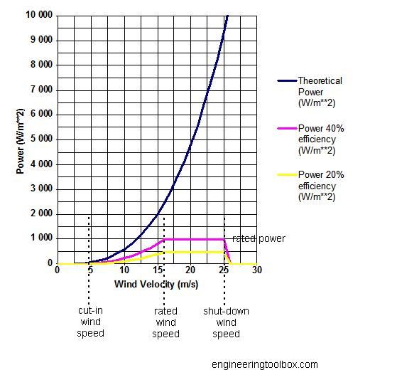 wind mill energy diagram