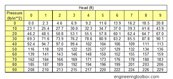 Water Pressure And Head