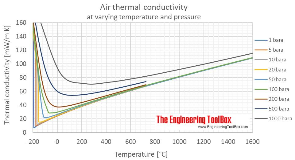Air - Thermal Conductivity