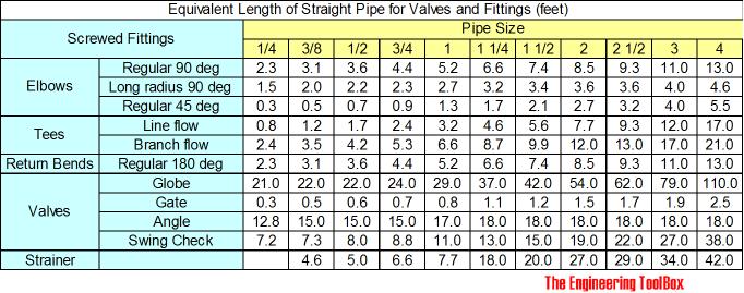 Pipe Fitting K Values - Acpfoto
