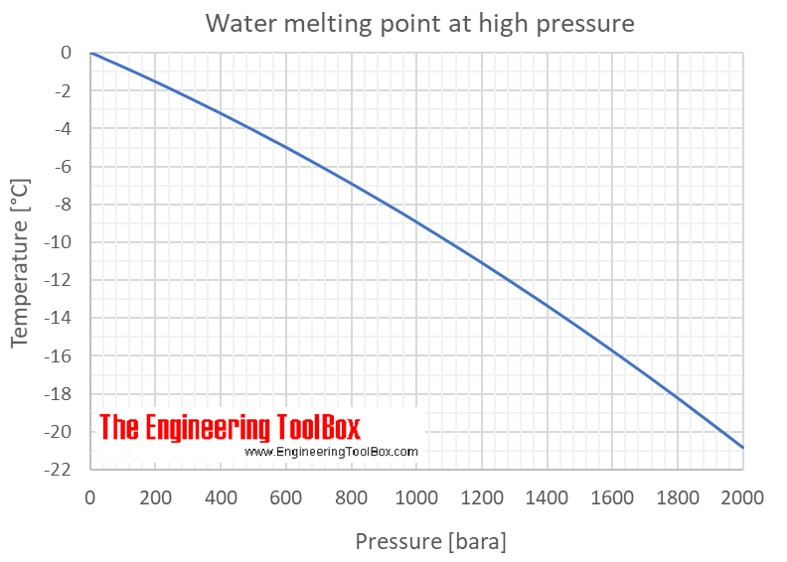 Water - Melting Points at High Pressure
