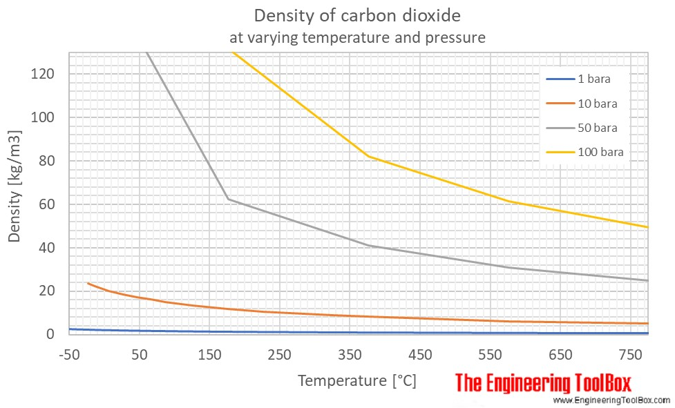 Carbon dioxide - Density and Specific Weight