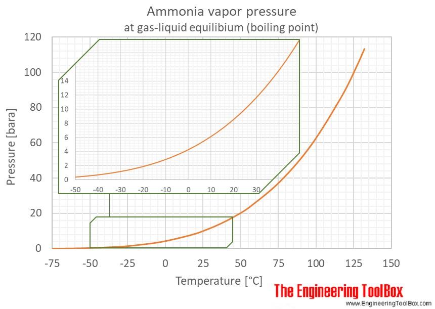 Ammonia - Vapour Pressure at gas-liquid equilibrium