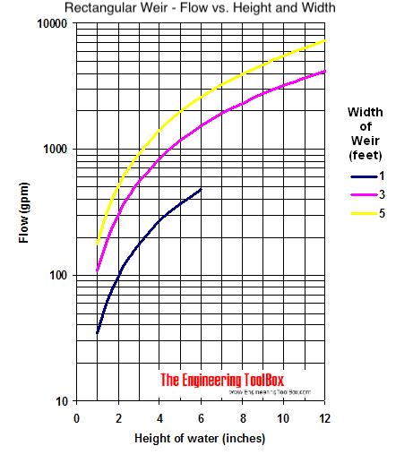 venturi flume diagram