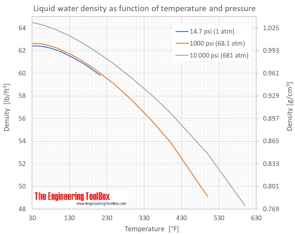 Water - Density, Specific Weight and Thermal Expansion Coefficient