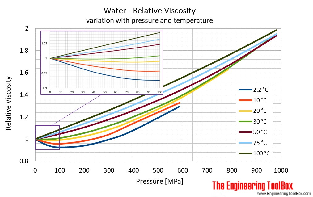Water - Dynamic and Kinematic Viscosity