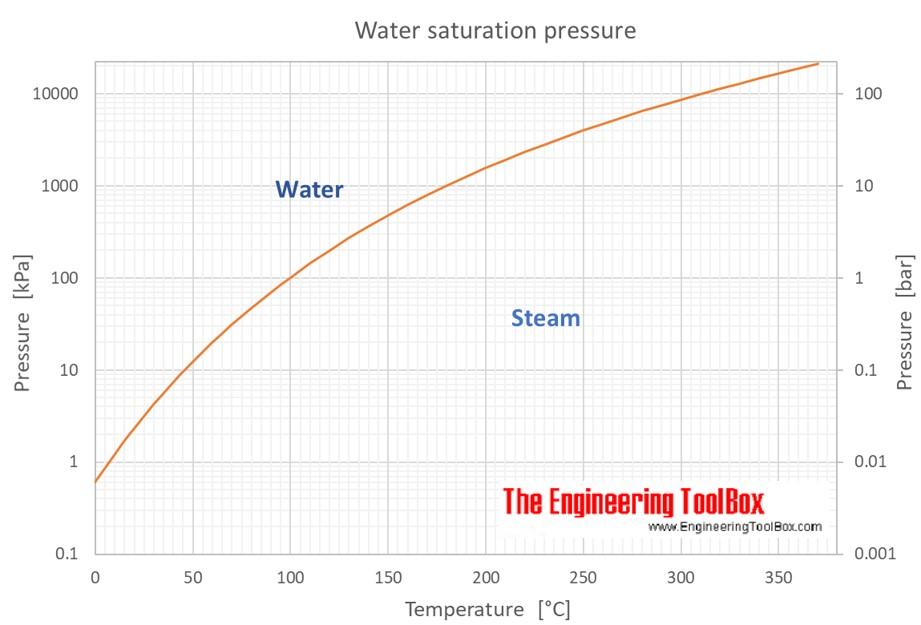 Water - Saturation Pressure