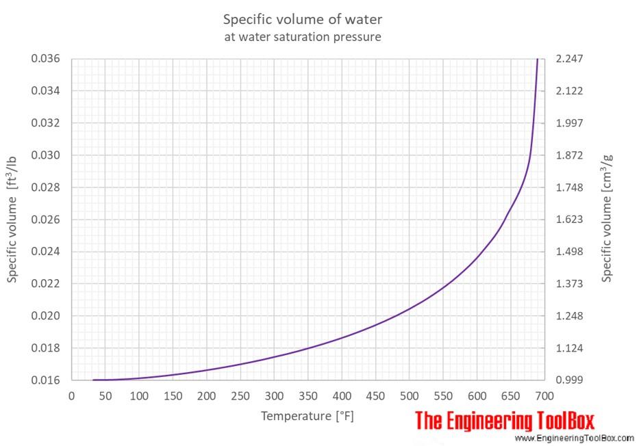 Water - Specific Volume