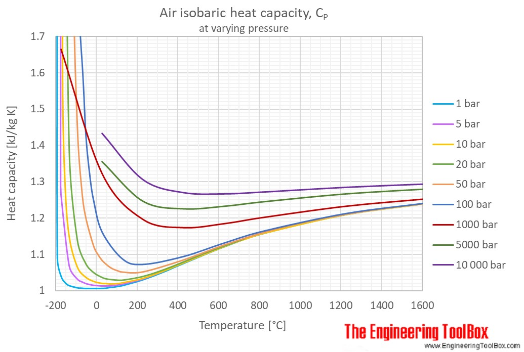 Air - Specific Heat at Constant Pressure and Varying Temperature