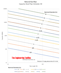 Natural Gas - Pipe Sizing