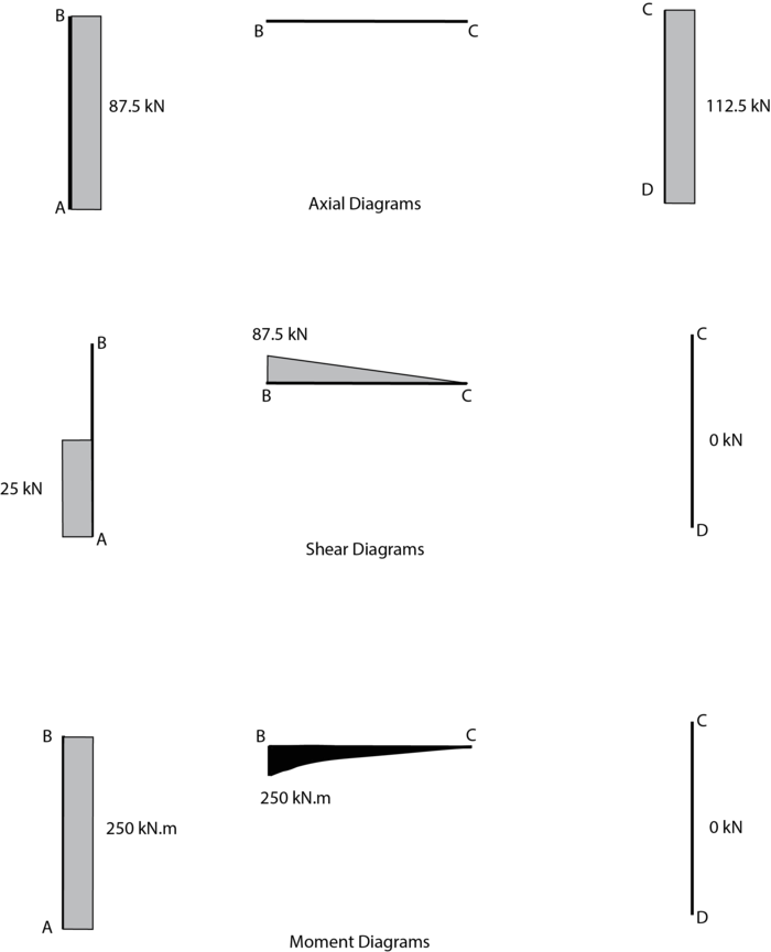 case draw the shear force diagram and the bending moment diagram