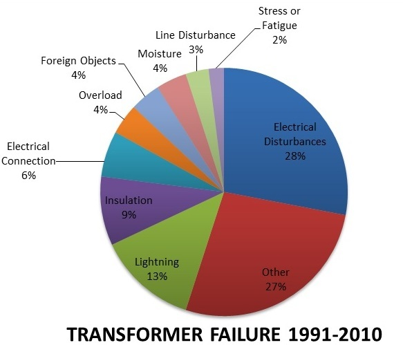Distribution Transformer Failure  Causes, Analysis and Prevention