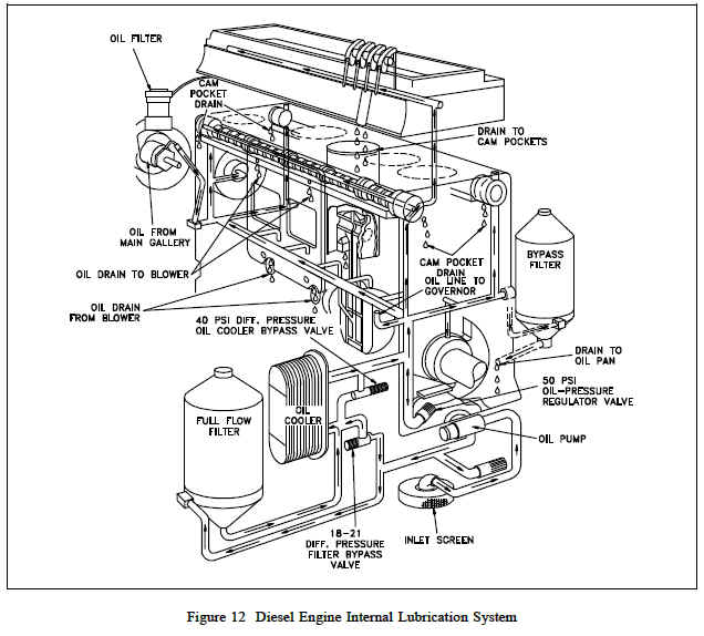 Lubrication System Diesel Engine Engineers Edge