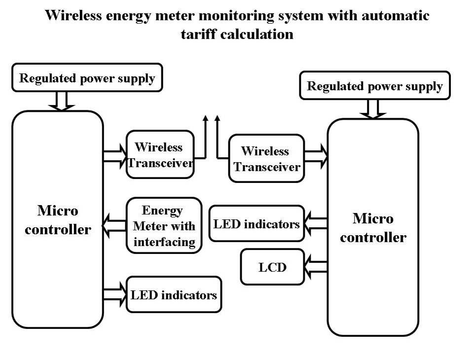 WIRELESS ENERGY METER MONITORING WITH AUTOMATIC TARIFF CALCULATION