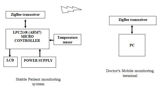 ZIGBEE DEVICE ACCESS CONTROL AND RELIABLE DATA TRANSMISSION IN