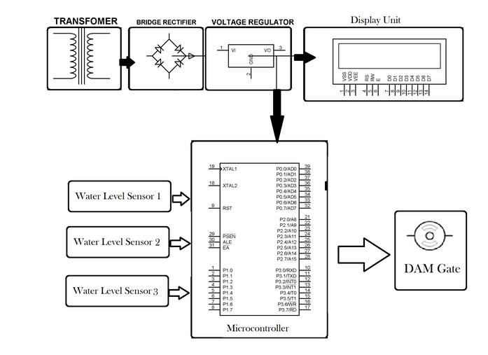 block diagram boiler control system